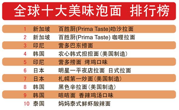 全球十大美味泡面 排行榜